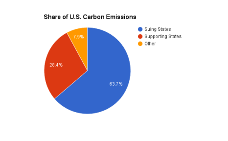 us-carbon-emissions-share