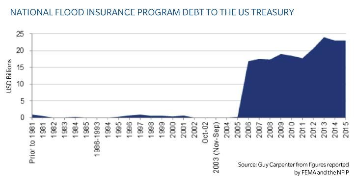 nfip-debt